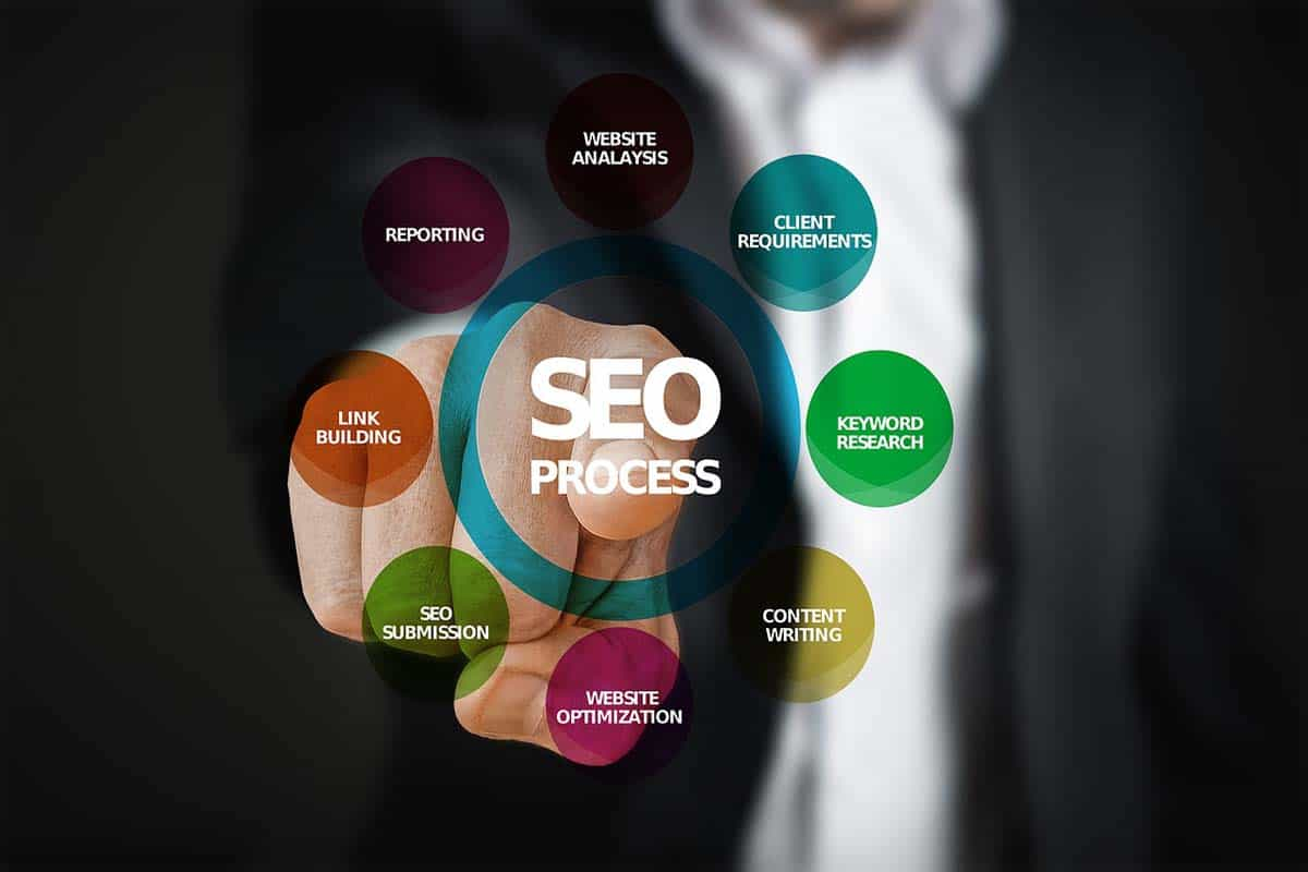 5 Reasons Keyword Research Is The Most Important Part Of SEO For Business Website